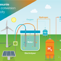 AkzoNobel and Gasunie looking to convert water into green hydrogen using sustainable electricity, by chemwinfo