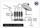 ดิจิตอลทีวี 30 ช่อง