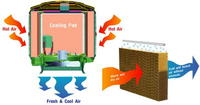 Evaporative Air Cool Unit