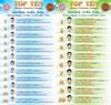 นักเรียน นักศึกษา  TOP TEN 2553