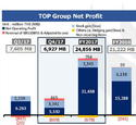 ผลประกอบการปี 2560 กลุ่มไทยออยล์ มีกำไรสุทธิ 24,856 ล้านบาท หรือ  12.18 บาทต่อหุุ้น เพิ่มขึ้น 3,634 ล้านบาทจากปี 2559 โดย เคมวินโฟ