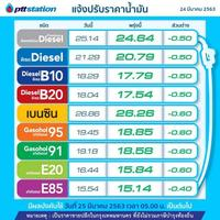 PTT Station ปรับลดราคาขายปลีกน้ำมันกลุ่มเบนซินและแก๊สโซฮอล์