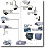 กล้องวงจรปิด CCTV (Closed Circuit Television System)