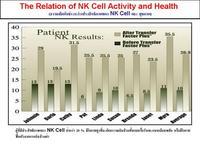 ทรานสเฟอร์ แฟกเตอร์ เพิ่ม NK Cell Activity ในผู้ป่วย