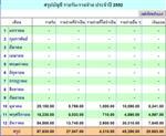 โปรแกรมจัดการบัญชีรายรับ รายจ่าย ปี 2553