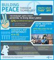 โพลเผยเด็กและเยาวชนห่วงปัญหาว่างงานนำไปสู่ความขัดแย้งในสังคม พร้อมชูเทคโนโลยีแก้ปัญหา