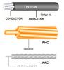 สายไฟ THW-A / FHC / AAC